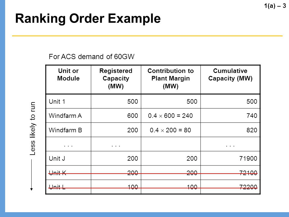 Ranking Order Example For ACS demand of 60GW Less likely to run
