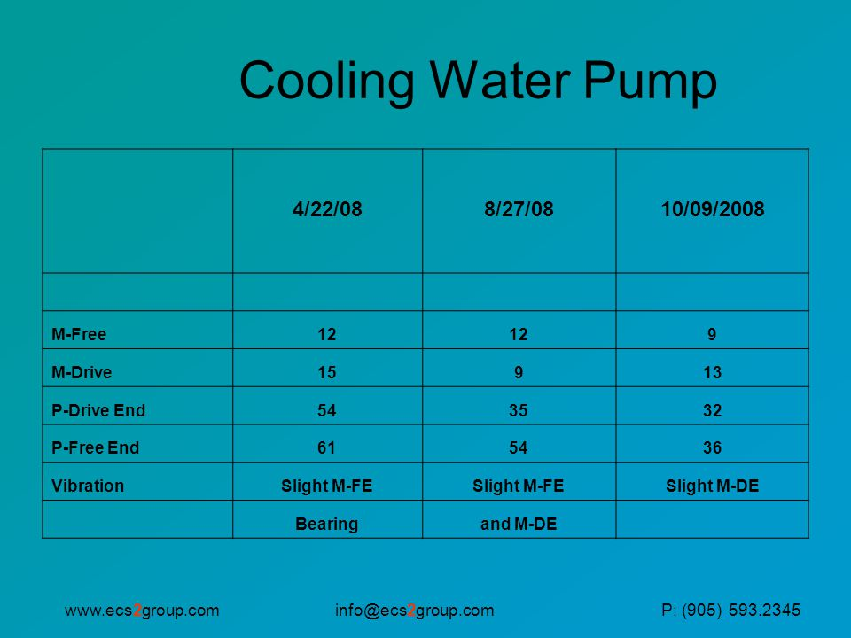 Cooling Water Pump 4/22/08 8/27/08 10/09/2008 M-Free 12 9 M-Drive 15