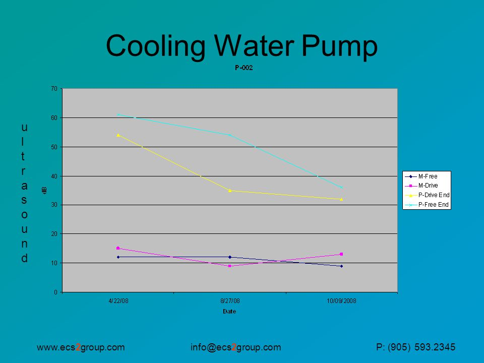 Cooling Water Pump ultrasound www.ecs2group.com