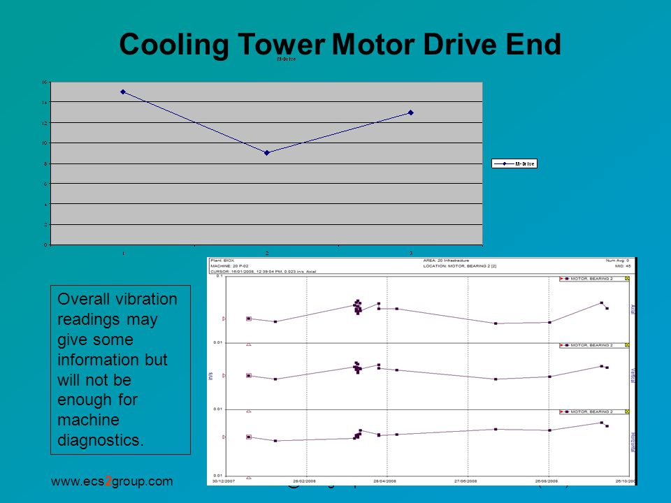 Cooling Tower Motor Drive End