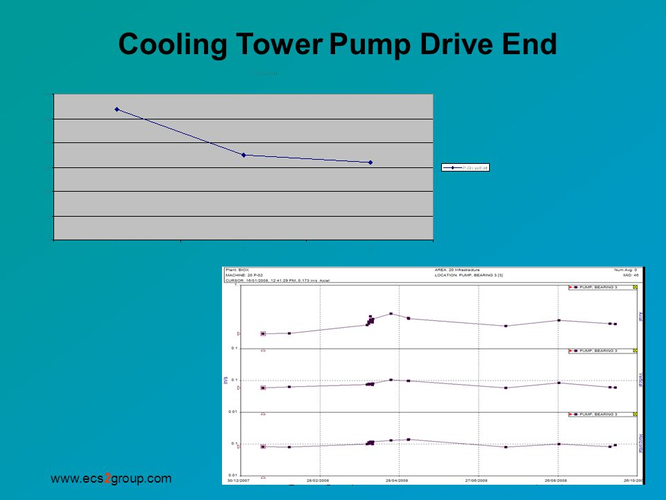Cooling Tower Pump Drive End