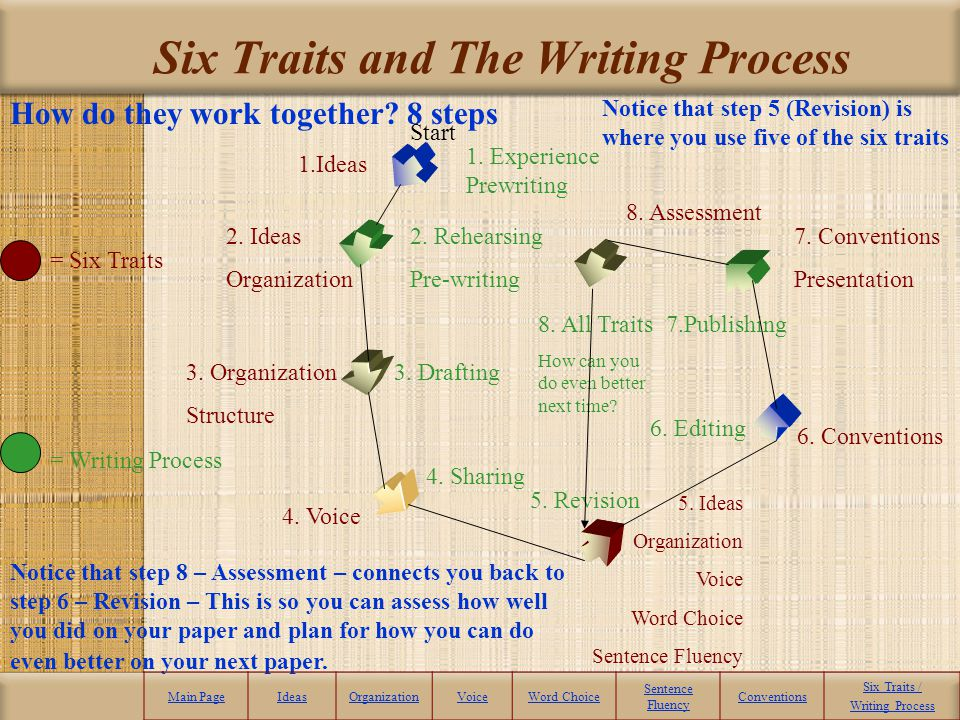 Six Traits and The Writing Process