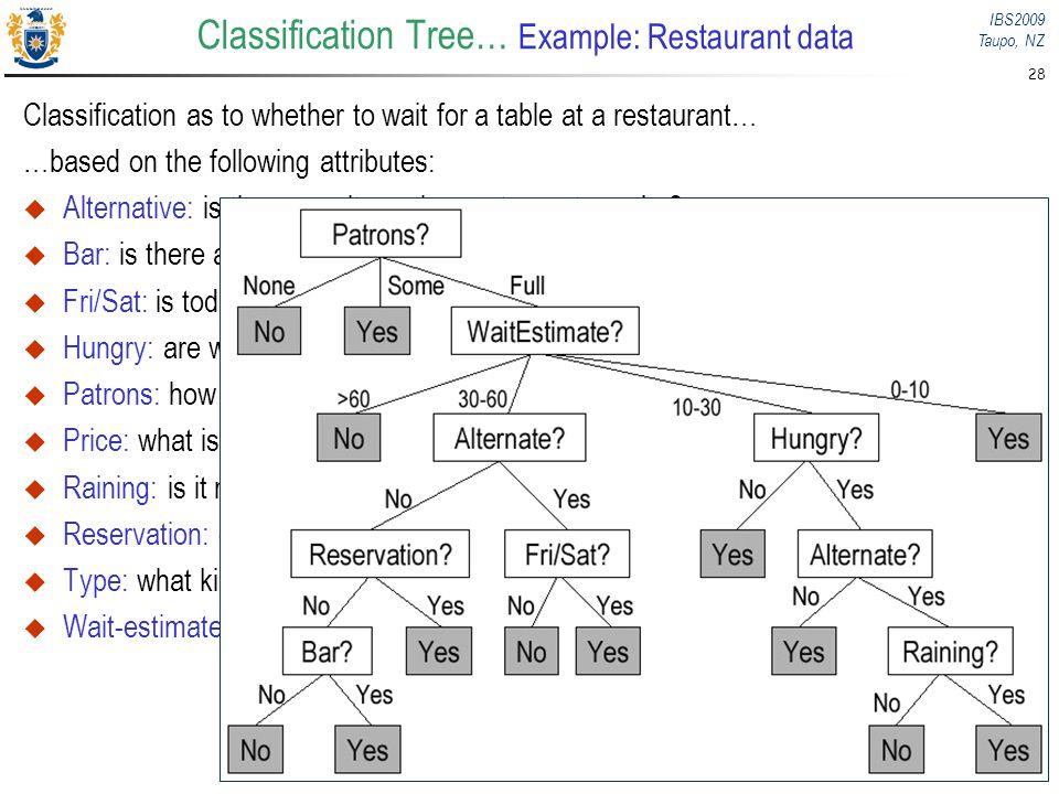 Classification Tree… Example: Restaurant data