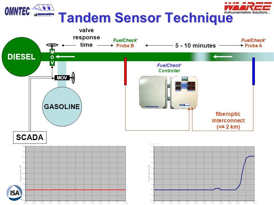 Tandem Sensor Technique