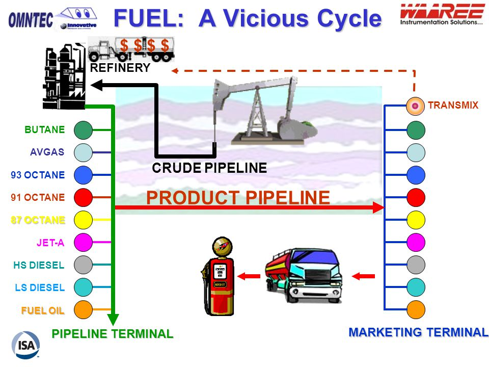 FUEL: A Vicious Cycle PRODUCT PIPELINE $ $ $ $ CRUDE PIPELINE REFINERY