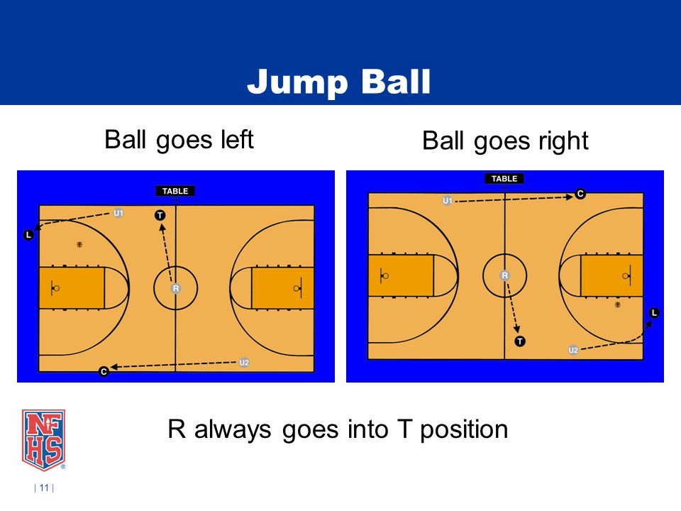 Jump Ball Ball goes left Ball goes right R always goes into T position