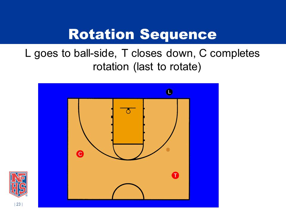 Rotation Sequence L goes to ball-side, T closes down, C completes rotation (last to rotate)
