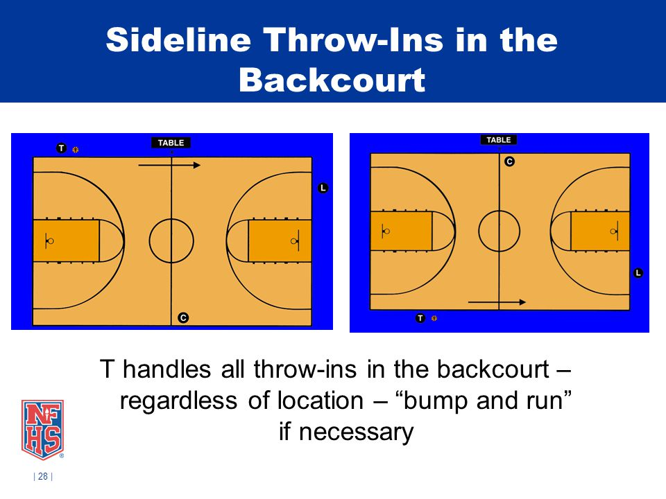 Sideline Throw-Ins in the Backcourt