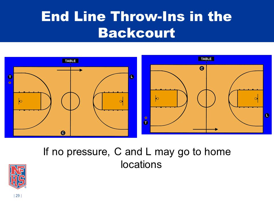 End Line Throw-Ins in the Backcourt