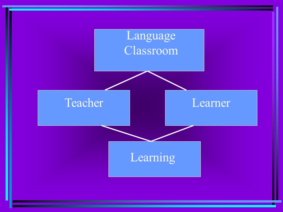 Language Classroom Teacher Learner Learning
