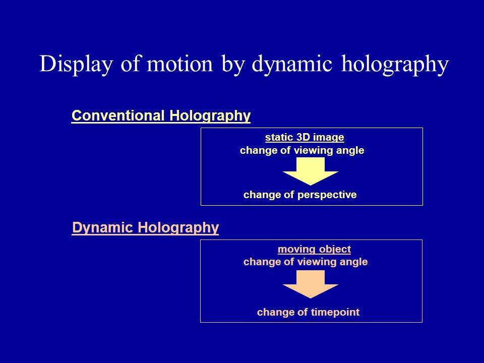 Display of motion by dynamic holography
