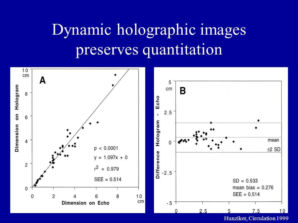 Dynamic holographic images preserves quantitation