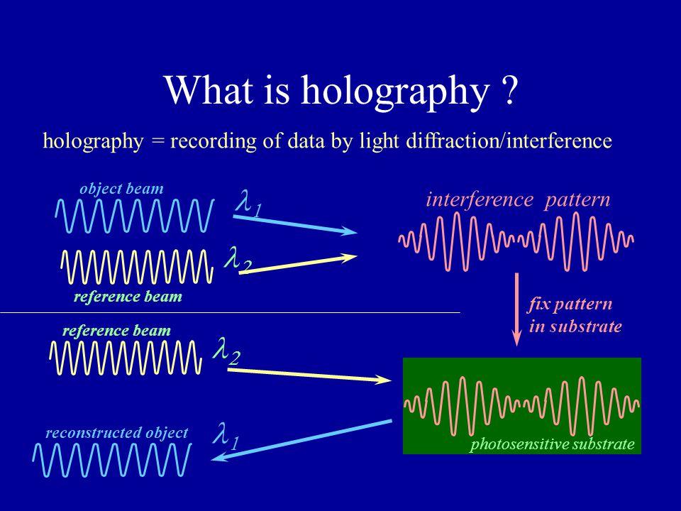 What is holography l1 l2 l2 l1