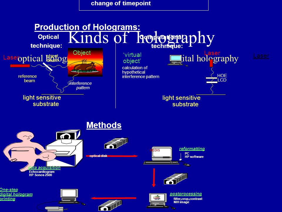 Kinds of holography optical holography digital holography Aim