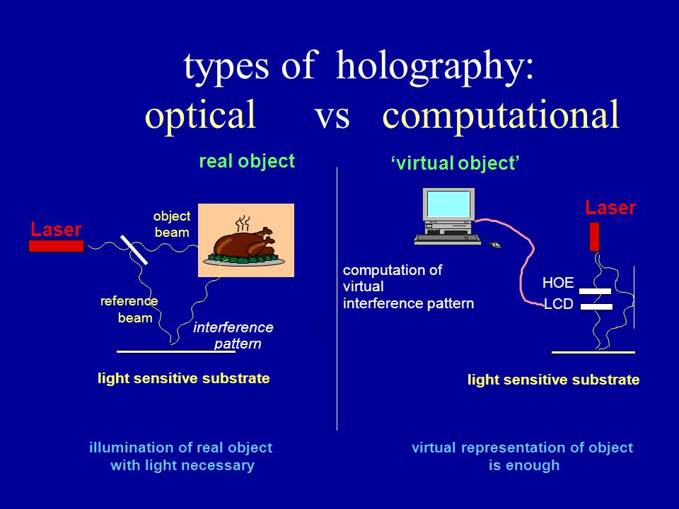 types of holography: optical vs computational