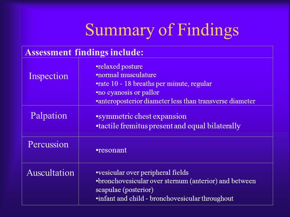 Summary of Findings Assessment findings include: Inspection Palpation