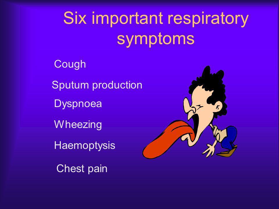 Six important respiratory symptoms