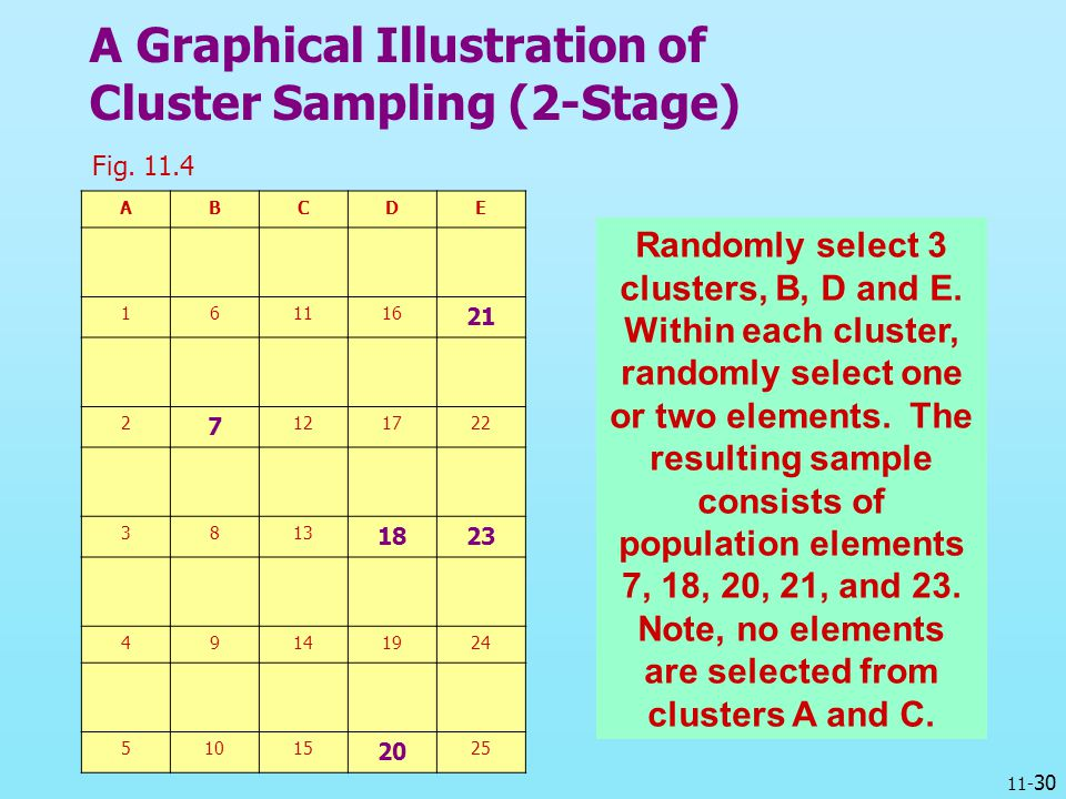 A Graphical Illustration of Cluster Sampling (2-Stage)