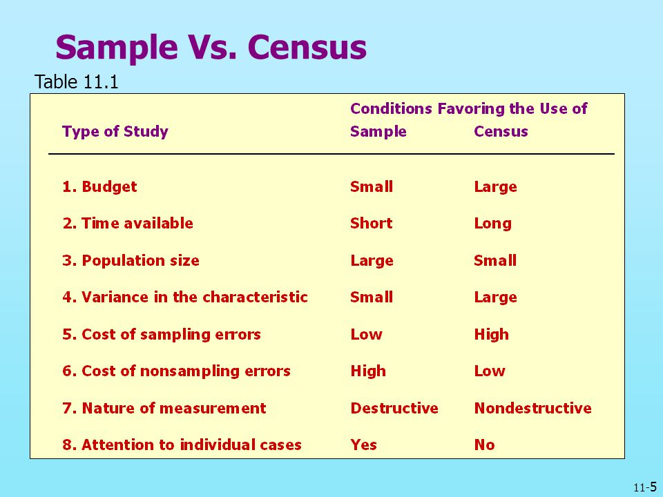 Sample Vs. Census Table 11.1
