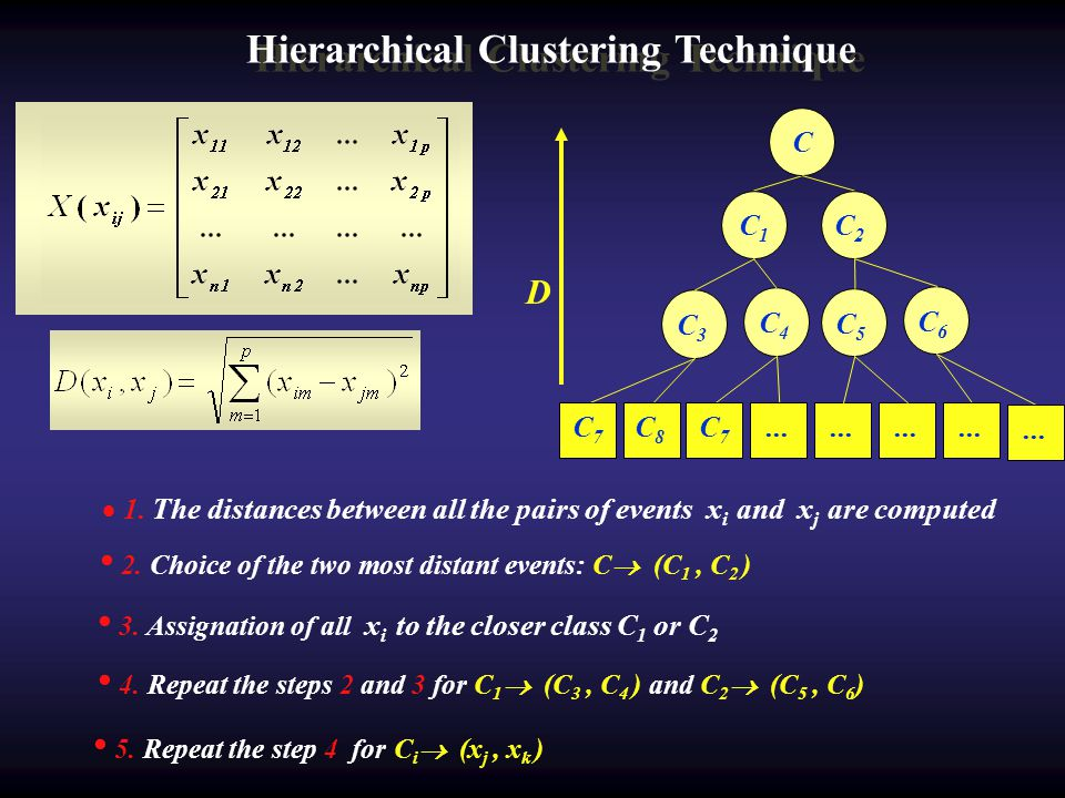 Hierarchical Clustering Technique