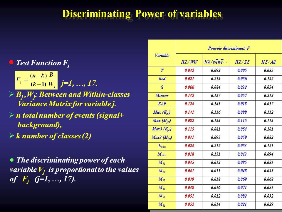 Discriminating Power of variables