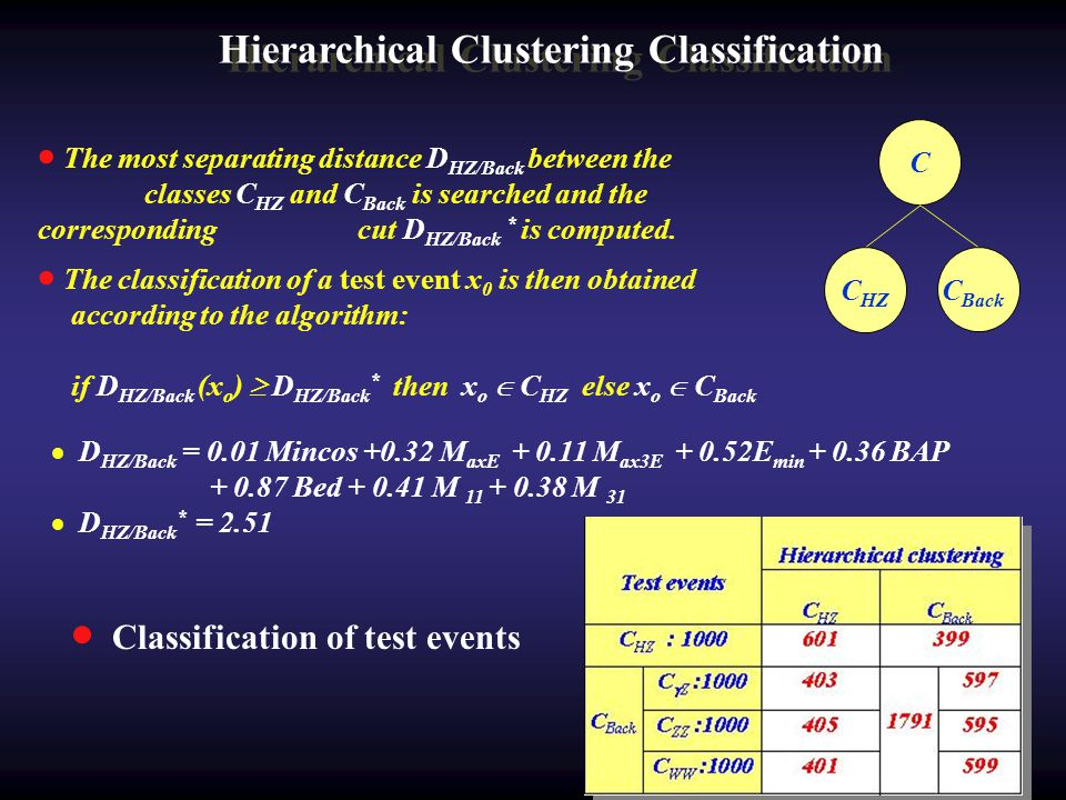 Hierarchical Clustering Classification