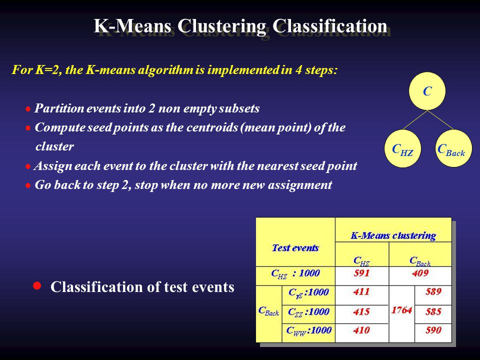 K-Means Clustering Classification