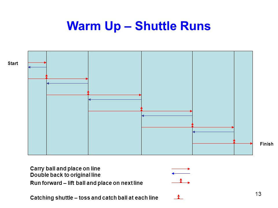 Warm Up – Shuttle Runs Carry ball and place on line
