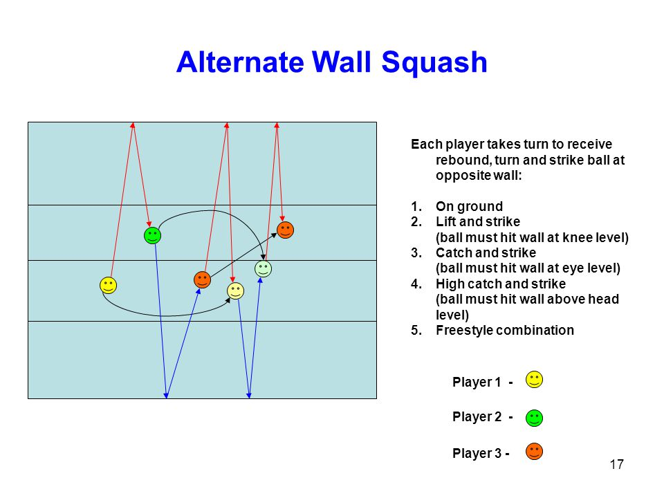 Alternate Wall Squash Each player takes turn to receive rebound, turn and strike ball at opposite wall: