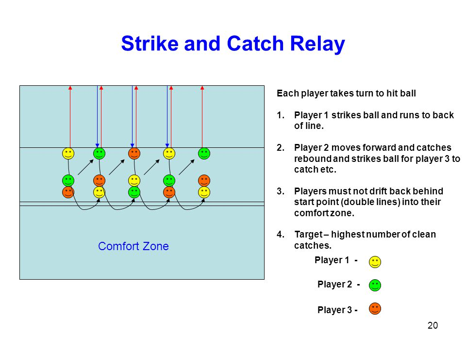 Strike and Catch Relay Comfort Zone Each player takes turn to hit ball