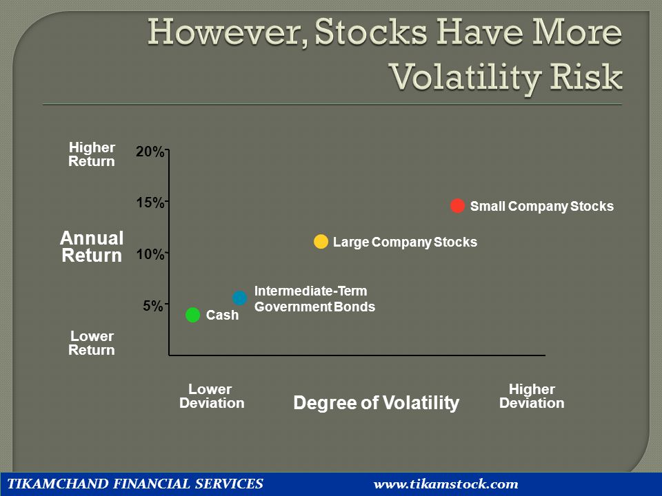 However, Stocks Have More Volatility Risk