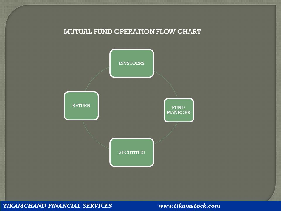 MUTUAL FUND OPERATION FLOW CHART