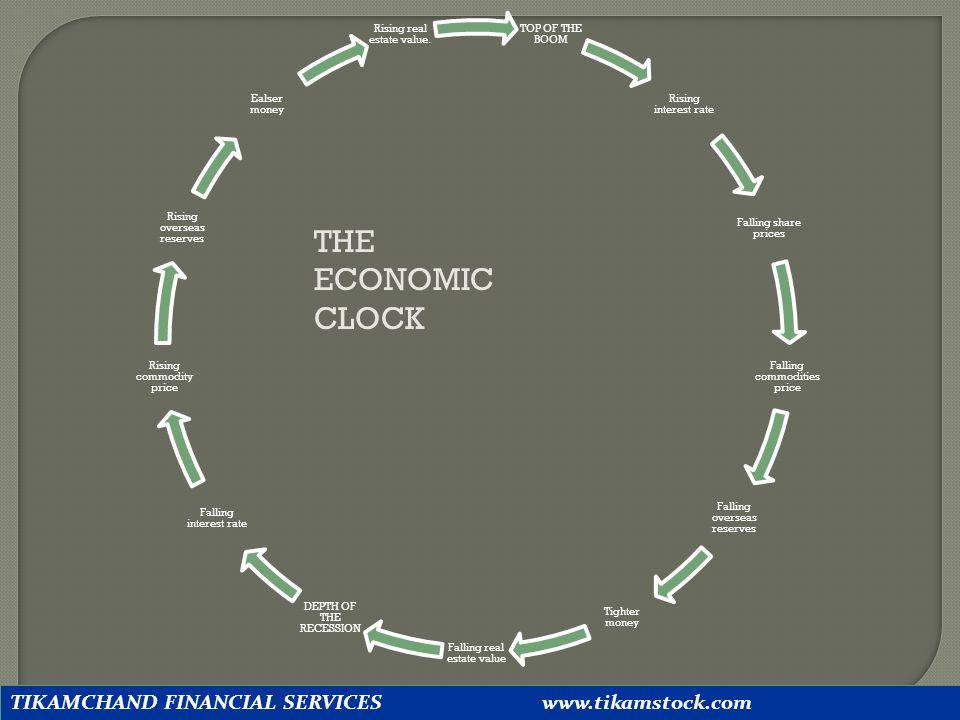 THE ECONOMIC CLOCK TIKAMCHAND FINANCIAL SERVICES www.tikamstock.com