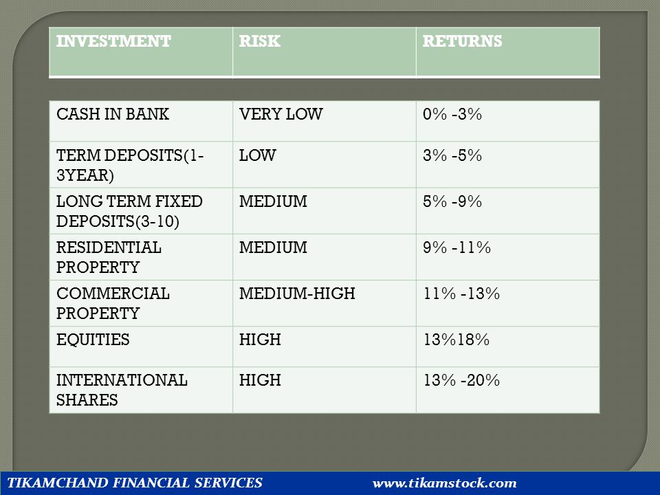 LONG TERM FIXED DEPOSITS(3-10) MEDIUM 5% -9% RESIDENTIAL PROPERTY