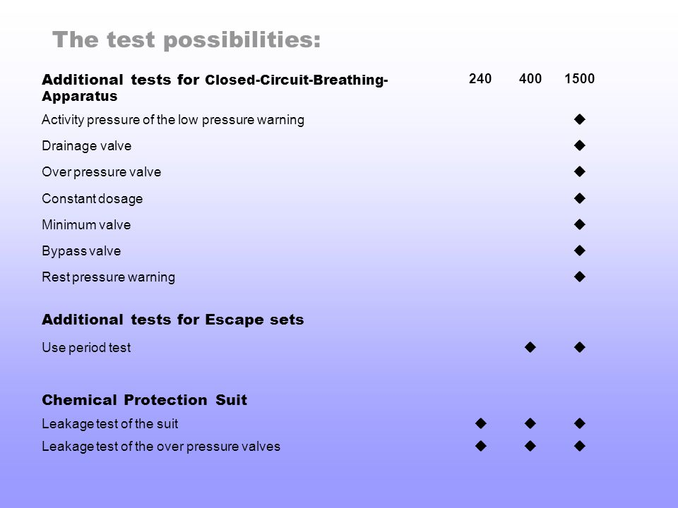 The test possibilities: