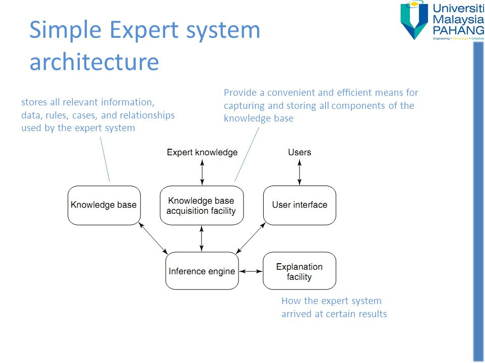 Simple Expert system architecture