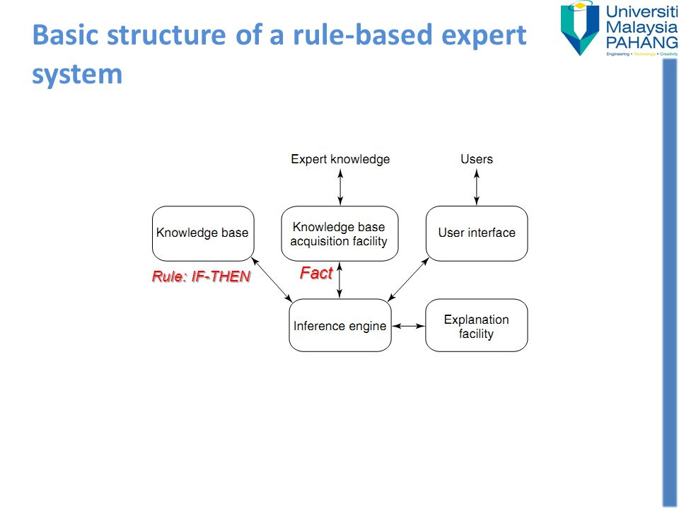 Basic structure of a rule-based expert system