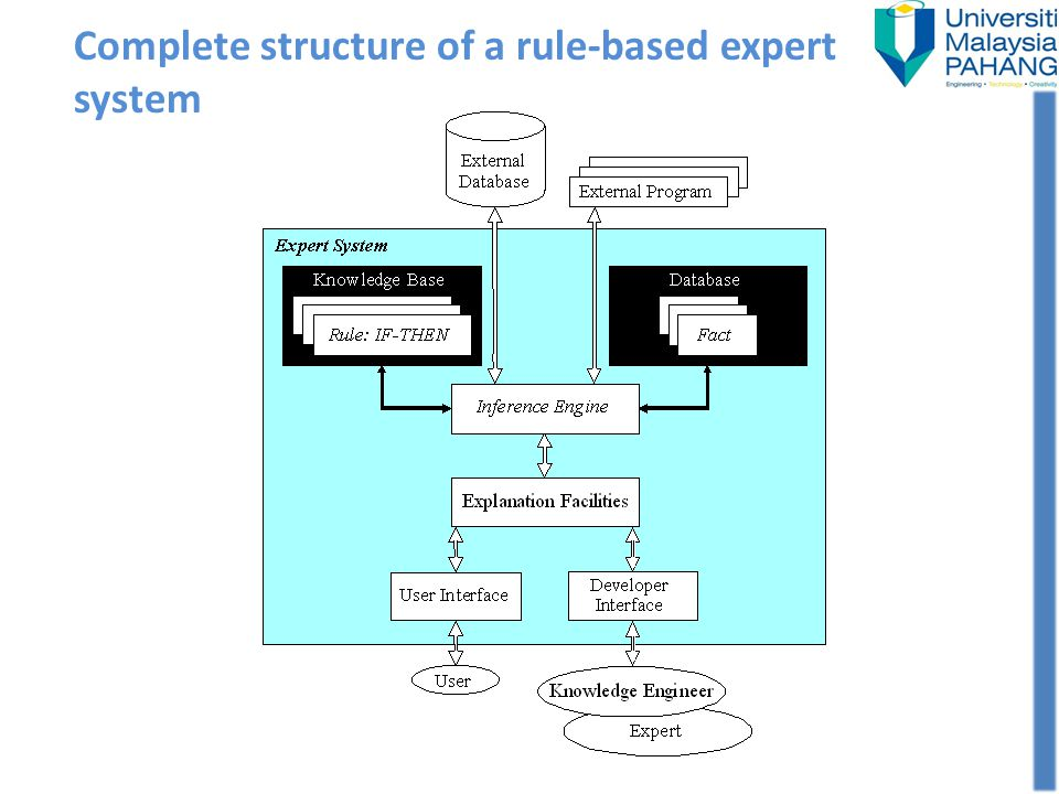 Complete structure of a rule-based expert system