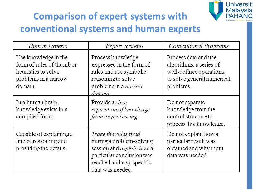 Comparison of expert systems with conventional systems and human experts