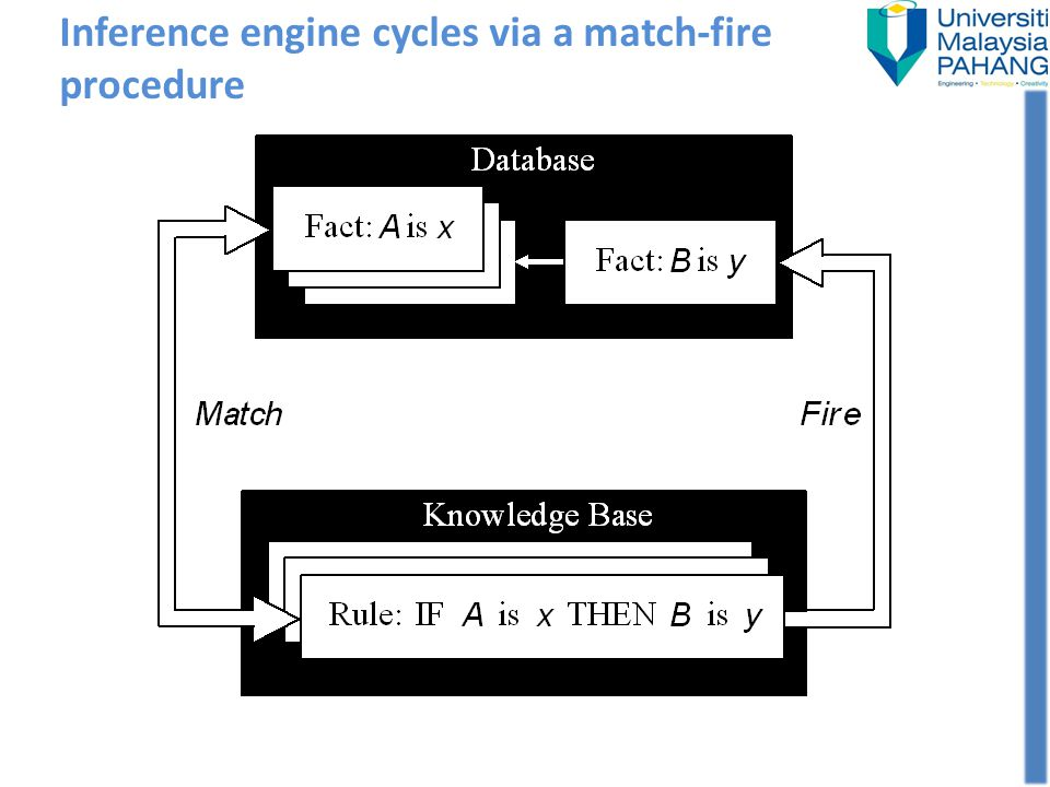 Inference engine cycles via a match-fire procedure