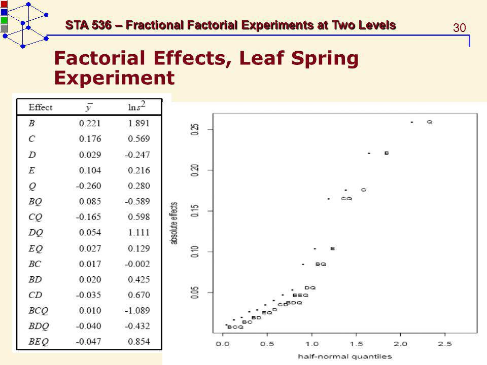 Factorial Effects, Leaf Spring Experiment