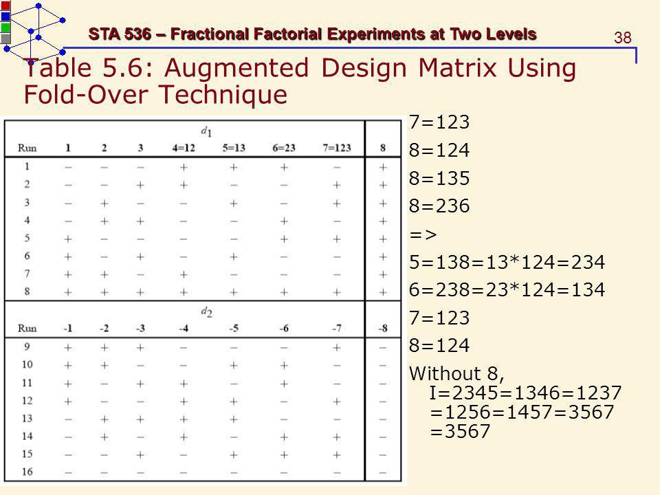 Table 5.6: Augmented Design Matrix Using Fold-Over Technique