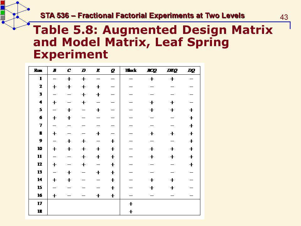 Table 5.8: Augmented Design Matrix and Model Matrix, Leaf Spring Experiment