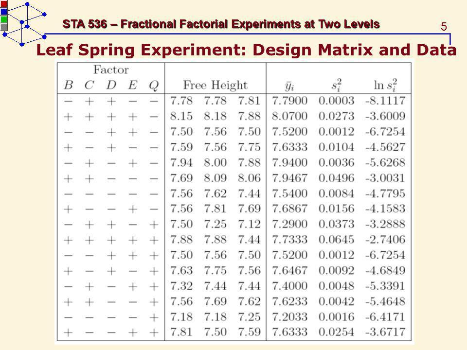 Leaf Spring Experiment: Design Matrix and Data