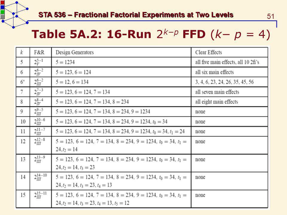 Table 5A.2: 16-Run 2k−p FFD (k− p = 4)