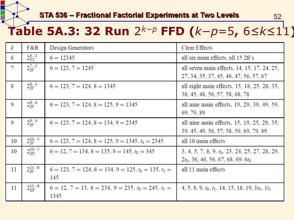 Table 5A.3: 32 Run 2k−p FFD (k−p=5, 6≤k≤11)