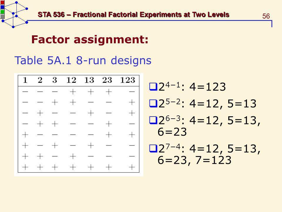 Factor assignment: Table 5A.1 8-run designs. 24−1: 4=123. 25−2: 4=12, 5=13. 26−3: 4=12, 5=13, 6=23.