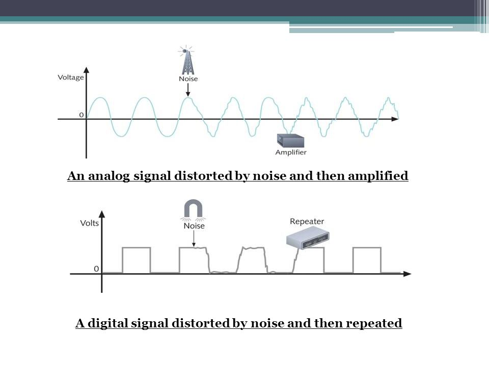 An analog signal distorted by noise and then amplified