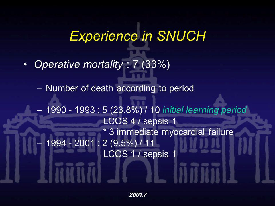 Experience in SNUCH Operative mortality : 7 (33%)