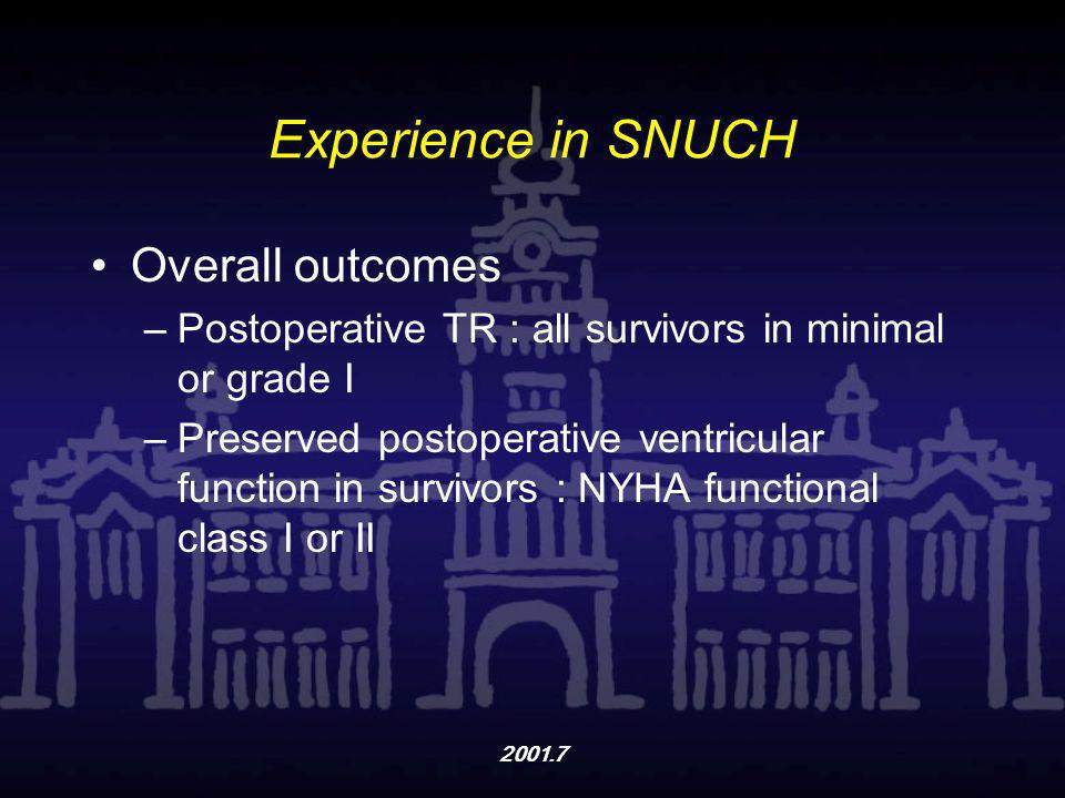 Experience in SNUCH Overall outcomes